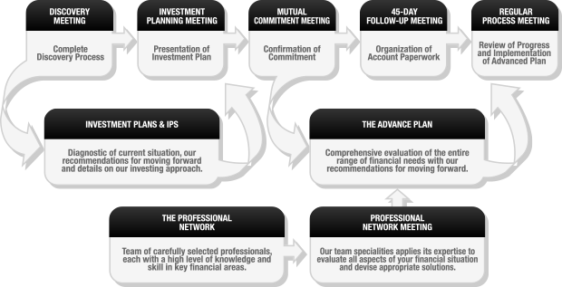 Wachtel Capital Advisors, LLC - Our Wealth Management Process